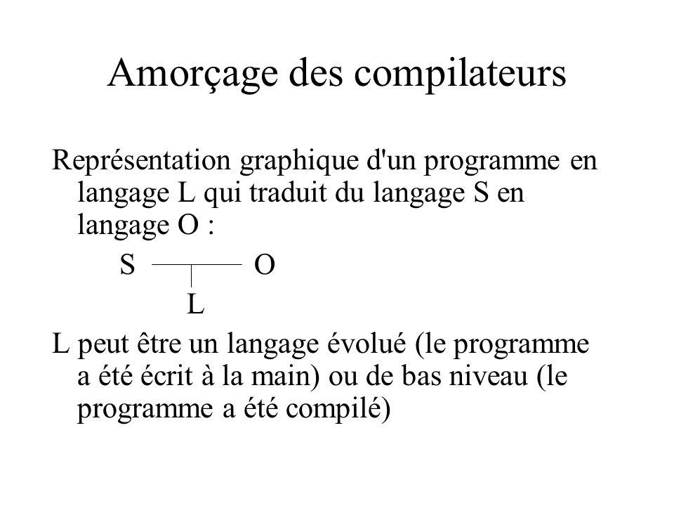 Amorçage des compilateurs Représentation graphique d'un programme en langage L qui traduit du langage S en langage O : SO L L peut être un langage évo