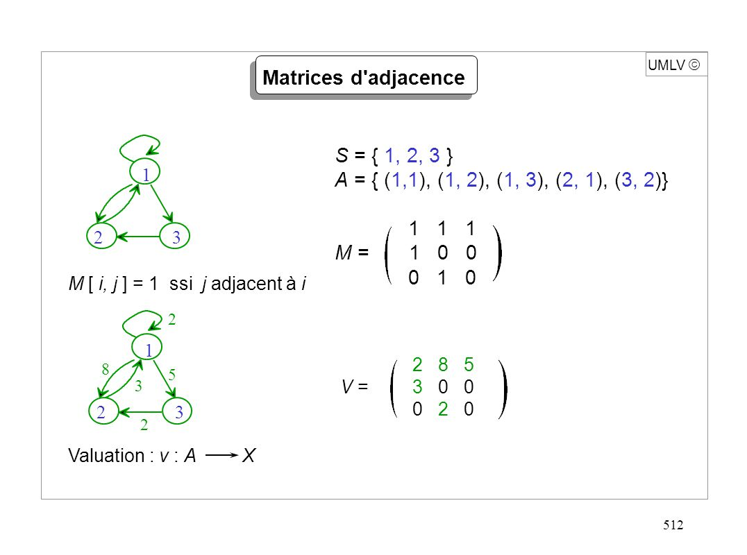 512 UMLV Matrices d'adjacence S = { 1, 2, 3 } A = { (1,1), (1, 2), (1, 3), (2, 1), (3, 2)} 1 1 1 M = 1 0 0 0 1 0 V = 2 8 5 3 0 0 0 2 0 M [ i, j ] = 1