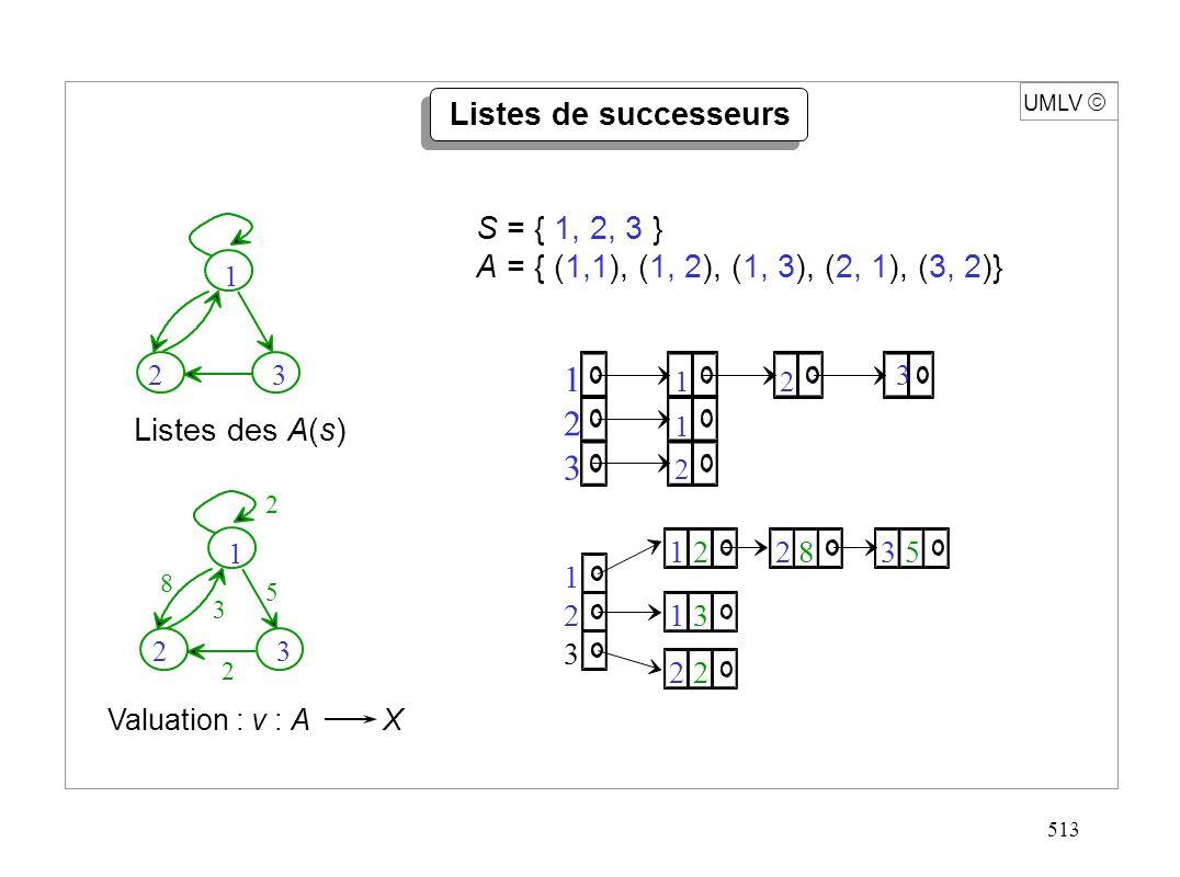 513 UMLV Listes de successeurs 1 1 2 2 3 1 2 3 1 1 22 2 3 2835 1 2 3 Listes des A(s) 1 2 3 2 5 2 8 3 1 S = { 1, 2, 3 } A = { (1,1), (1, 2), (1, 3), (2
