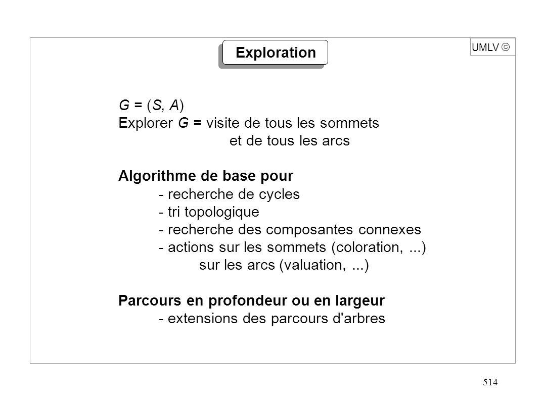 514 UMLV Exploration G = (S, A) Explorer G = visite de tous les sommets et de tous les arcs Algorithme de base pour - recherche de cycles - tri topolo