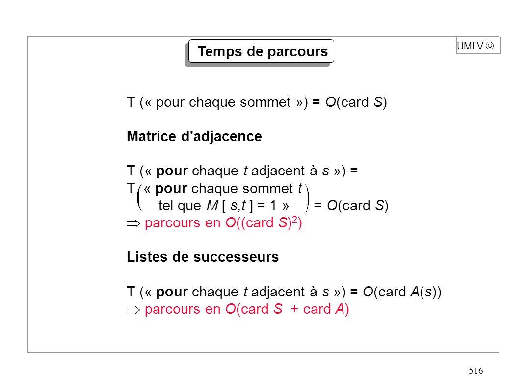 516 UMLV Temps de parcours T (« pour chaque sommet ») = O(card S) Matrice d'adjacence T (« pour chaque t adjacent à s ») = T « pour chaque sommet t te