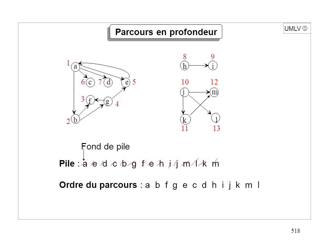 518 UMLV Pile : a e d c b g f e h i j m l k m Ordre du parcours : a b f g e c d h i j k m l a c d e f g b 1 2 3 4 567 h i 89 j m k l 10 1311 12 Fond d