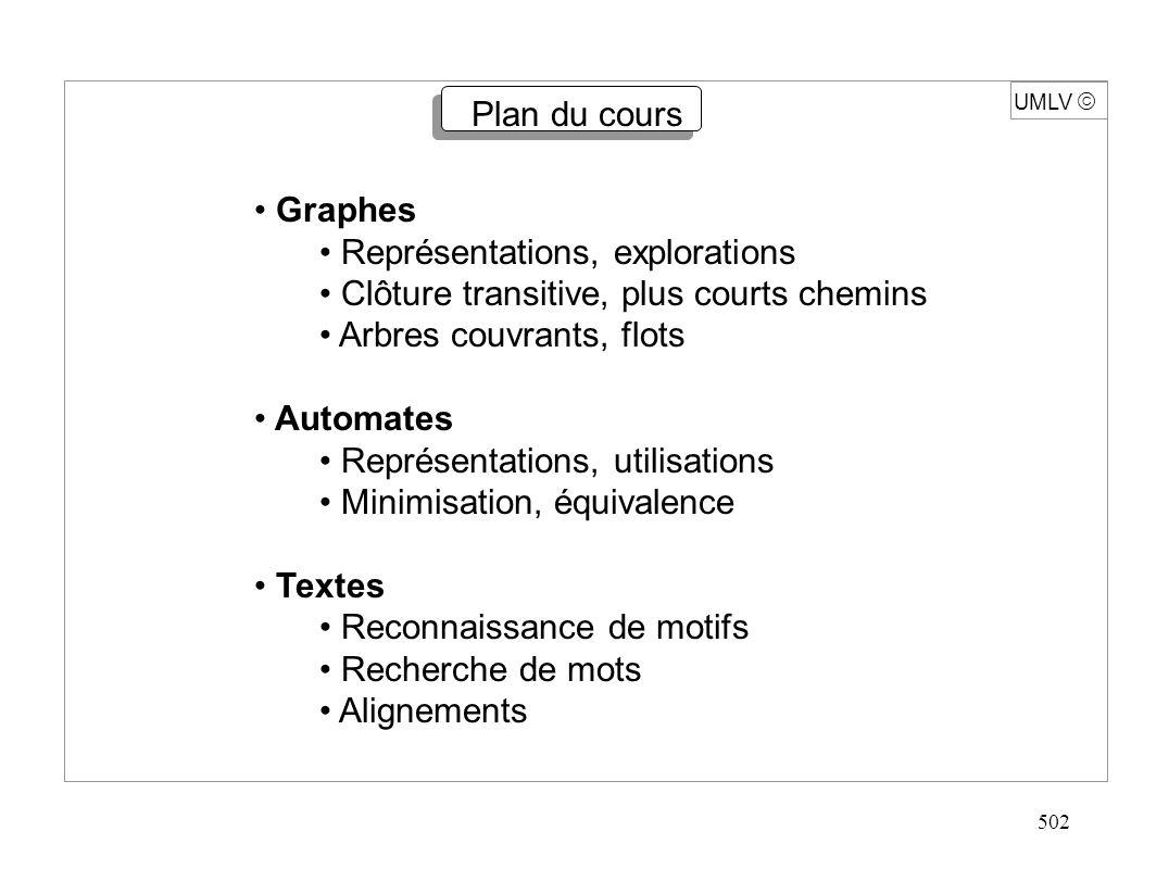502 UMLV Plan du cours Graphes Représentations, explorations Clôture transitive, plus courts chemins Arbres couvrants, flots Automates Représentations