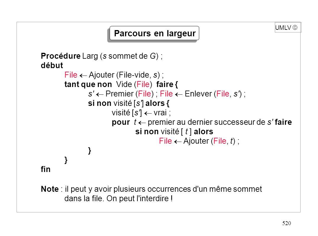 520 UMLV Parcours en largeur Procédure Larg (s sommet de G) ; début File Ajouter (File-vide, s) ; tant que non Vide (File) faire { s' Premier (File) ;