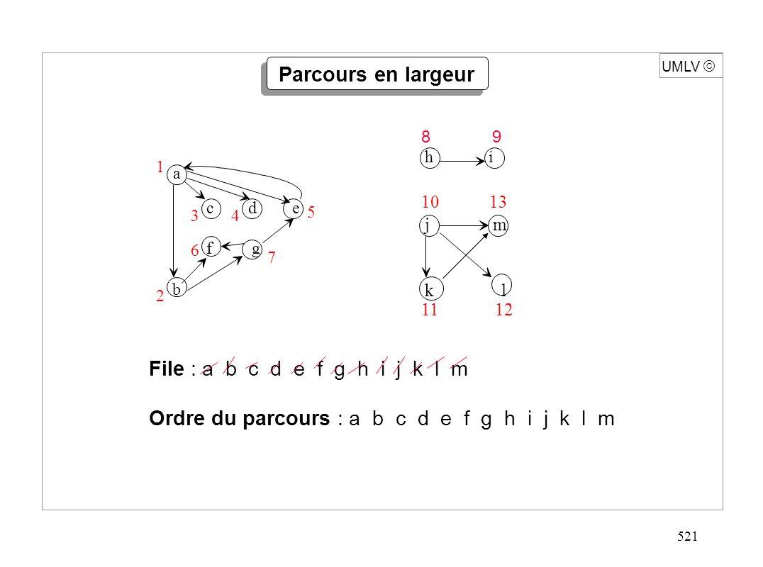 521 UMLV File : a b c d e f g h i j k l m Ordre du parcours : a b c d e f g h i j k l m a c d e f g b 1 2 34 5 6 7 h i 8 9 Parcours en largeur j m k l