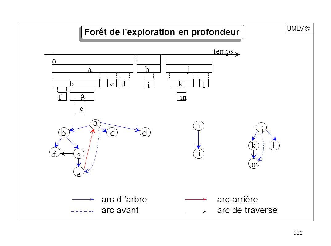 522 UMLV arc d arbre arc avant a bcd hj i k l f g e m 0 temps l m fg e i h j k a bcd Forêt de l'exploration en profondeur arc arrière arc de traverse
