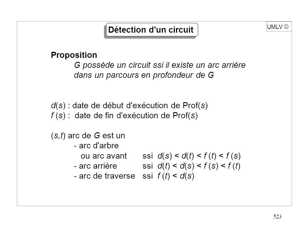 523 UMLV Détection d'un circuit Proposition G possède un circuit ssi il existe un arc arrière dans un parcours en profondeur de G d(s) : date de début
