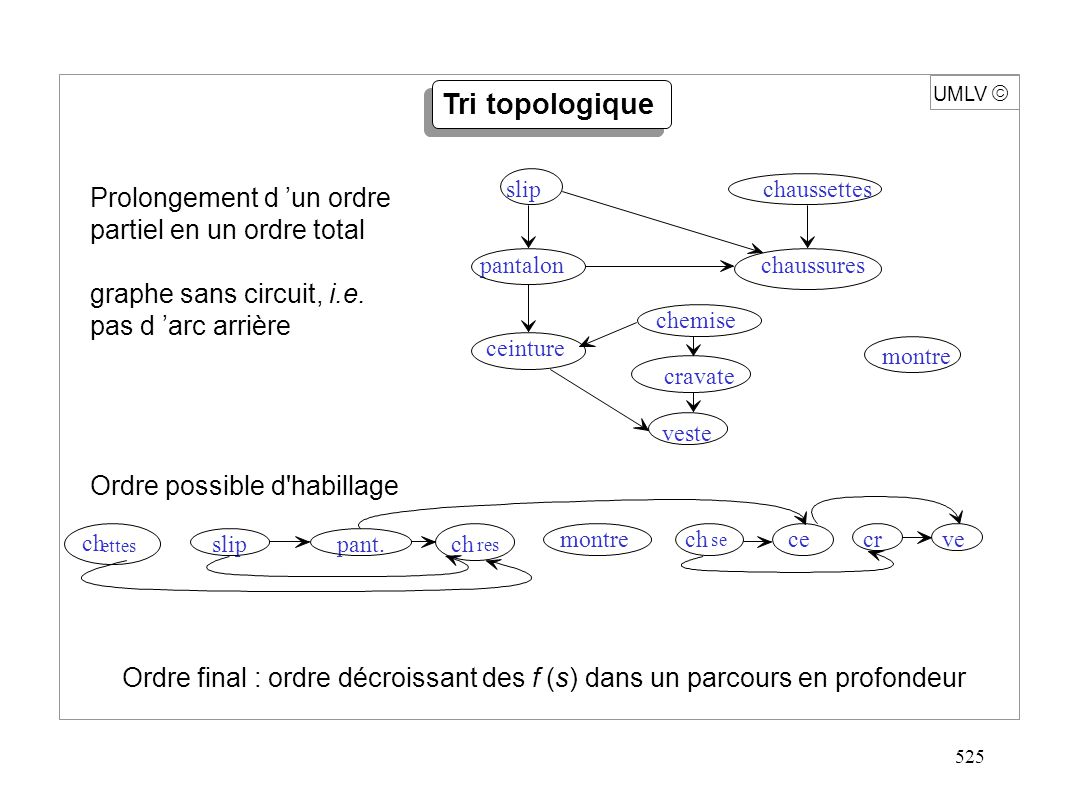 525 UMLV Tri topologique Ordre final : ordre décroissant des f (s) dans un parcours en profondeur ch ettes slippant. montrech se cecrve ch res slip ch