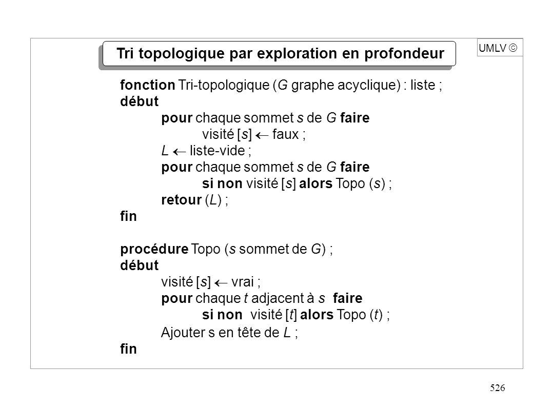 526 UMLV fonction Tri-topologique (G graphe acyclique) : liste ; début pour chaque sommet s de G faire visité [s] faux ; L liste-vide ; pour chaque so