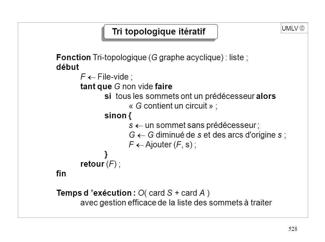 528 UMLV Fonction Tri-topologique (G graphe acyclique) : liste ; début F File-vide ; tant que G non vide faire si tous les sommets ont un prédécesseur