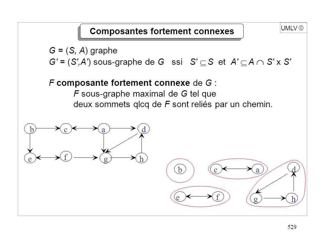 529 UMLV Composantes fortement connexes G = (S, A) graphe G' = (S',A') sous-graphe de G ssi S' S et A' A S' x S' F composante fortement connexe de G :