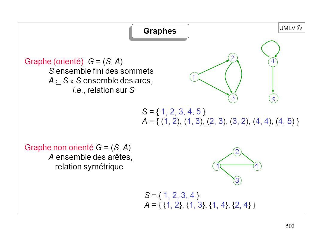 503 UMLV Graphes Graphe (orienté) G = (S, A) S ensemble fini des sommets A S x S ensemble des arcs, i.e., relation sur S Graphe non orienté G = (S, A)