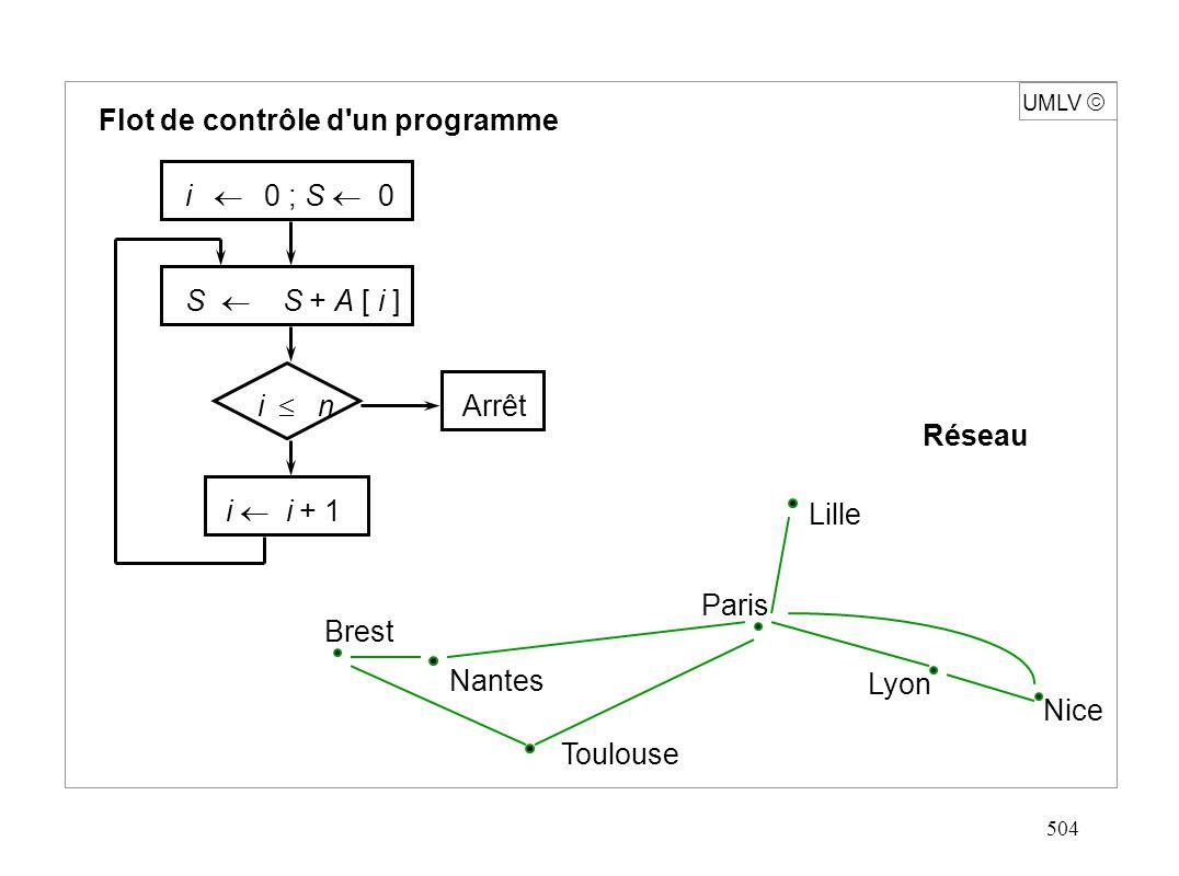 505 UMLV Graphe acyclique d une expression (DAG) ( (a+b)*c+d/(b*(a+b)) ) * (a+b)*c Pipelines 2 2 3 3 4 6 8 2 3 * * c bad / + + *