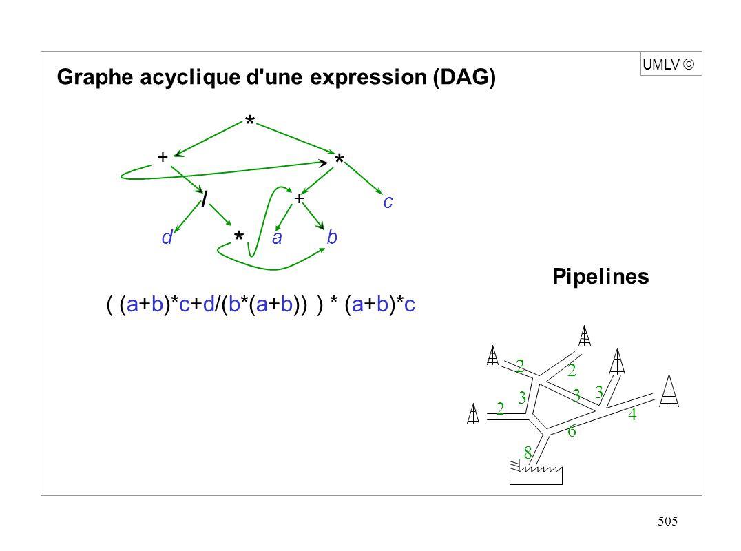 505 UMLV Graphe acyclique d'une expression (DAG) ( (a+b)*c+d/(b*(a+b)) ) * (a+b)*c Pipelines 2 2 3 3 4 6 8 2 3 * * c bad / + + *
