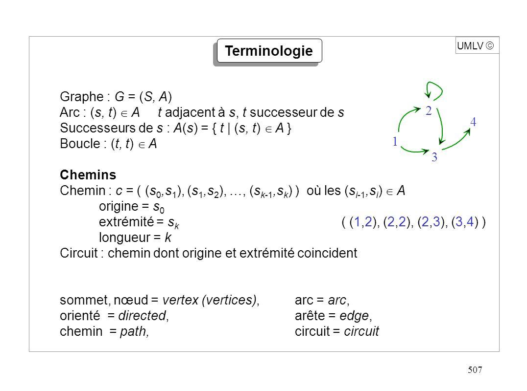 507 UMLV Terminologie Graphe : G = (S, A) Arc : (s, t) A t adjacent à s, t successeur de s Successeurs de s : A(s) = { t | (s, t) A } Boucle : (t, t)