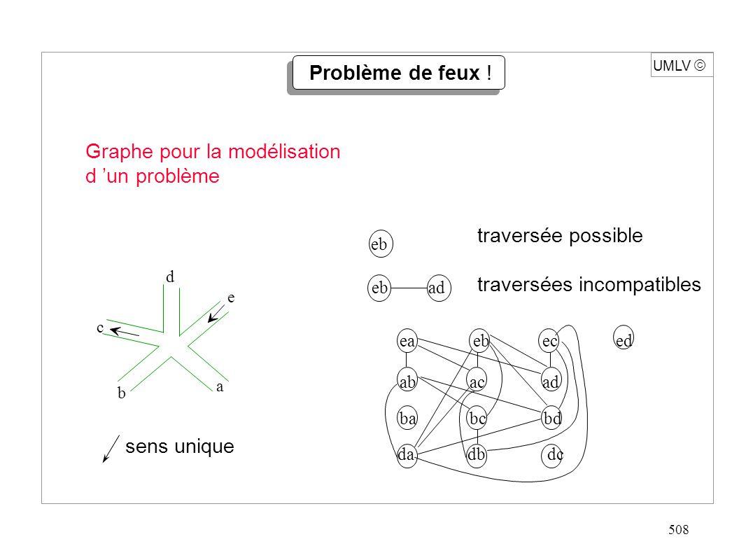 519 Procédure Prof (s sommet de G) ; /* version itérative */ début Pile Empiler (Pile-vide, s) ; tant que non vide (Pile) faire { s Elt (sommet (Pile)) ; Pile Dépiler (Pile) ; si non visité [s ] alors { visité [s ] vrai ; pour t dernier au premier successeur de s faire si non visité [ t ] alors Pile Ajouter (Pile, t) ; } fin Pour action préfixe uniquement Note : il peut y avoir plusieurs occurrences d un même sommet dans la pile.