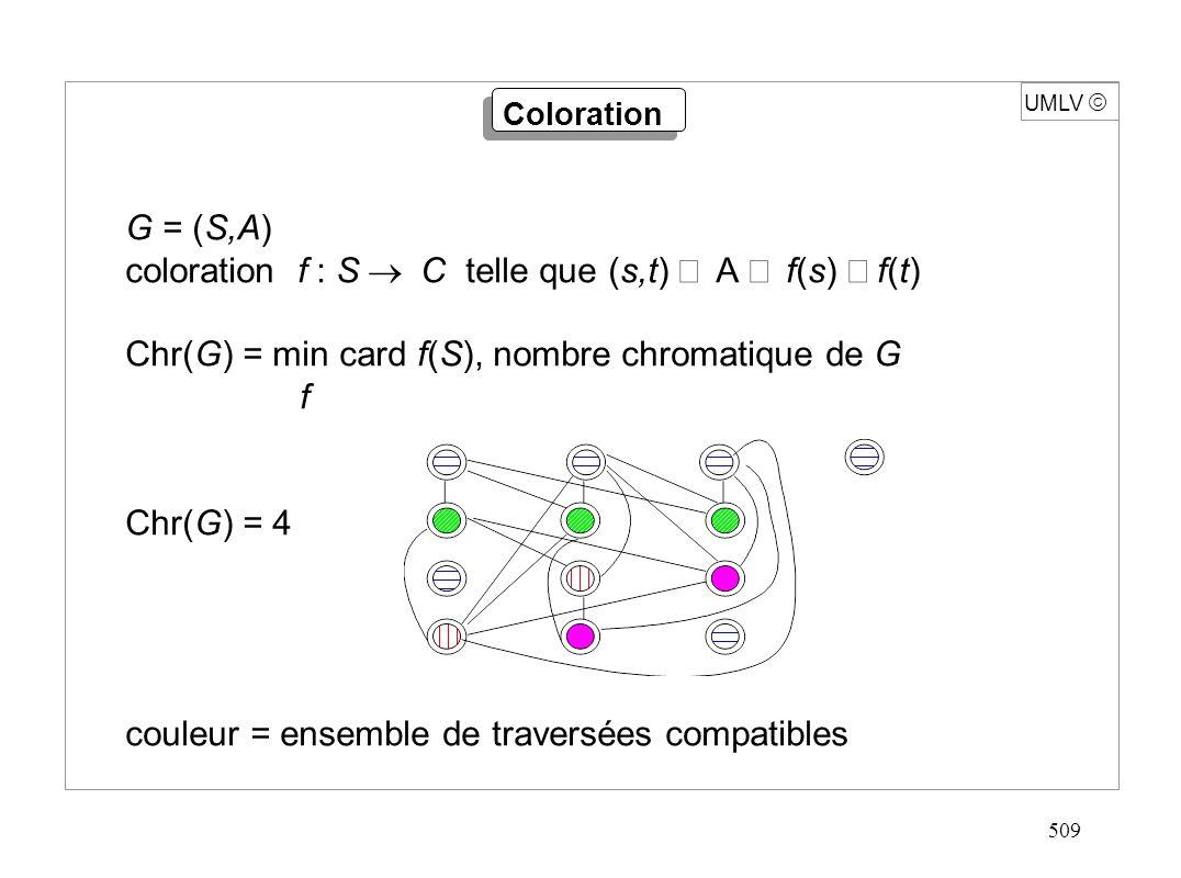 509 UMLV Coloration G = (S,A) coloration f : S C telle que (s,t) A f(s) f(t) Chr(G) = min card f(S), nombre chromatique de G f Chr(G) = 4 couleur = en