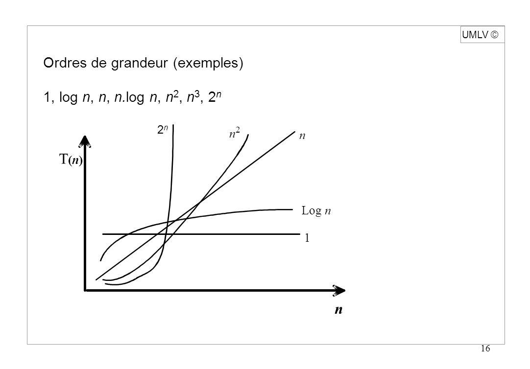 16 UMLV Ordres de grandeur (exemples) 1, log n, n, n.log n, n 2, n 3, 2 n n T(n)T(n) 1 Log n n 2 n 2n2n