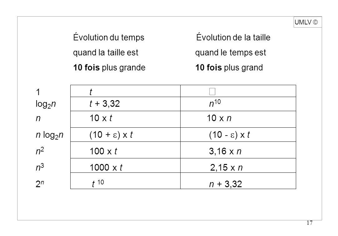 17 UMLV Évolution du temps Évolution de la taille quand la taille est quand le temps est 10 fois plus grande10 fois plus grand 1 t log 2 n t + 3,32 n