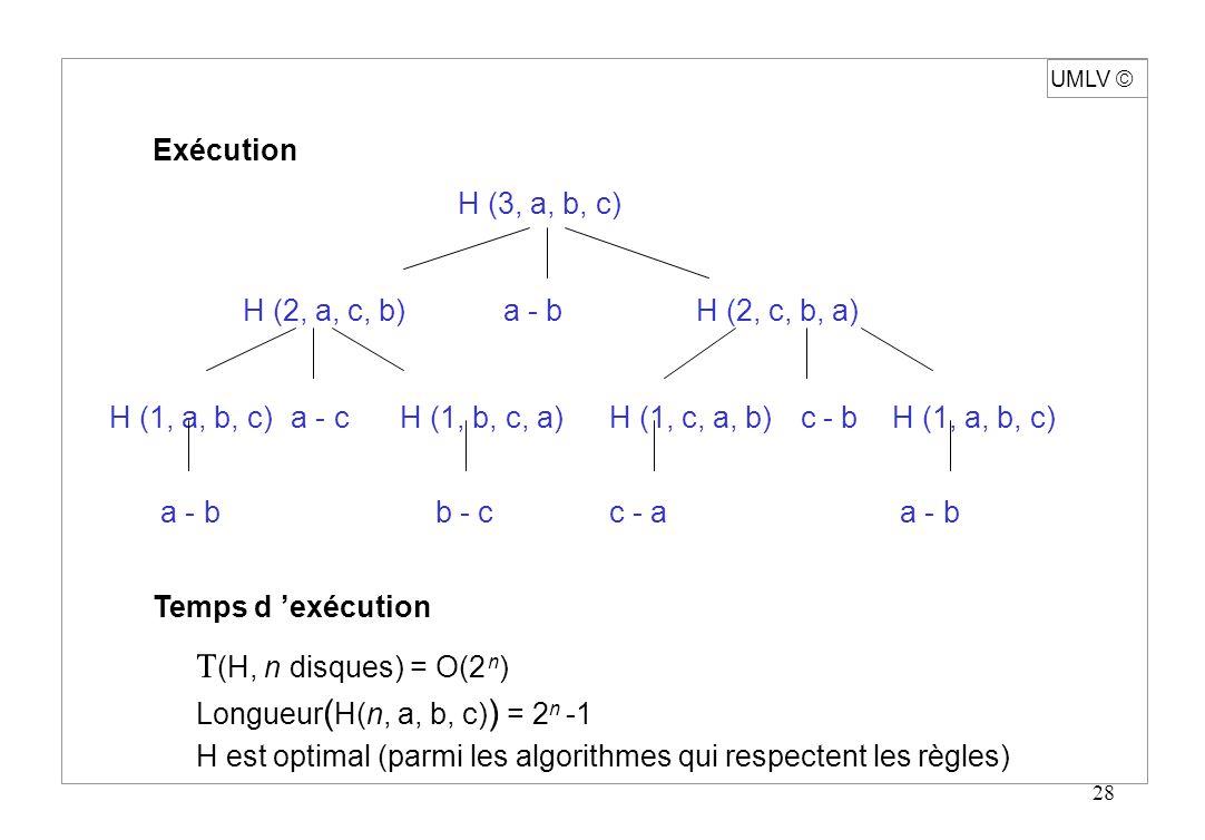 28 Exécution H (3, a, b, c) H (2, a, c, b) a - b H (2, c, b, a) H (1, a, b, c) a - c H (1, b, c, a) H (1, c, a, b) c - bH (1, a, b, c) a - bb - cc - a