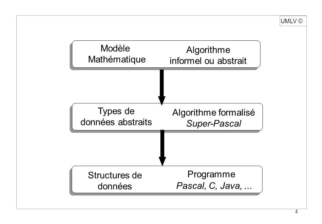 4 UMLV Modèle Mathématique Types de données abstraits Structures de données Algorithme informel ou abstrait Algorithme formalisé Super-Pascal Programm