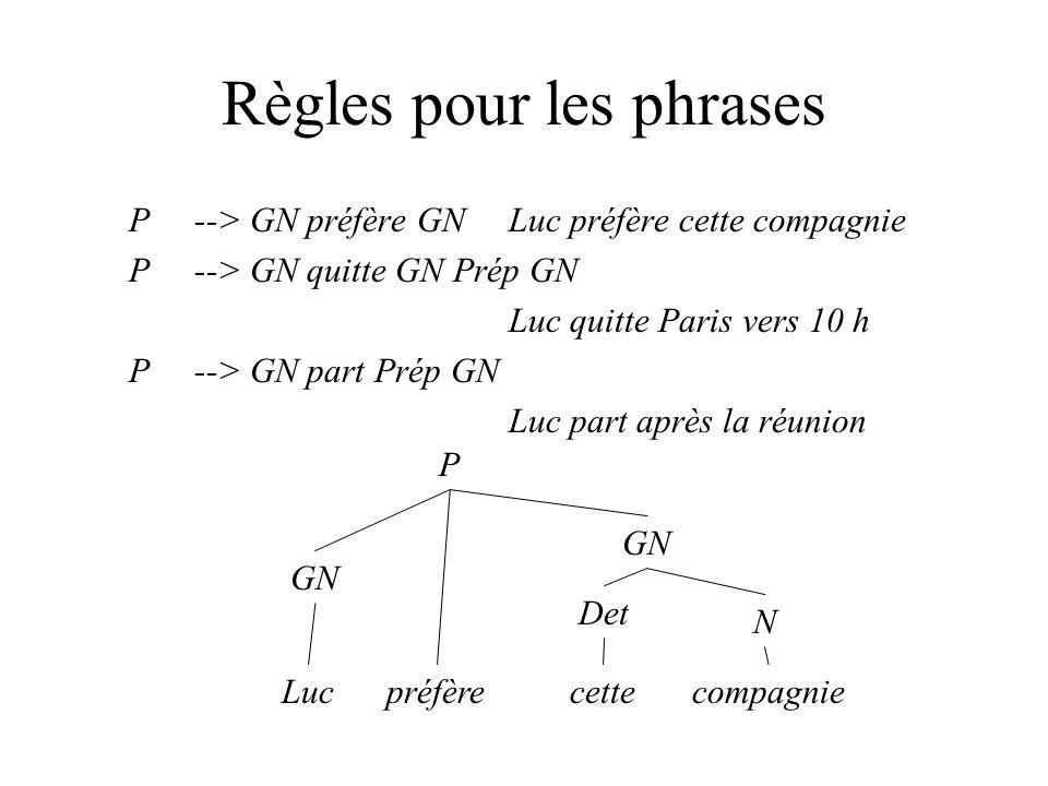 Règles pour les phrases P--> GN préfère GNLuc préfère cette compagnie P--> GN quitte GN Prép GN Luc quitte Paris vers 10 h P--> GN part Prép GN Luc part après la réunion P GN préfère GN N Det cetteLuccompagnie