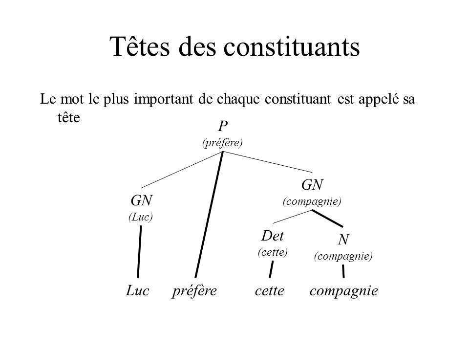 Têtes des constituants Le mot le plus important de chaque constituant est appelé sa tête P (préfère) GN (Luc) préfère GN (compagnie) N (compagnie) Det (cette) cetteLuccompagnie
