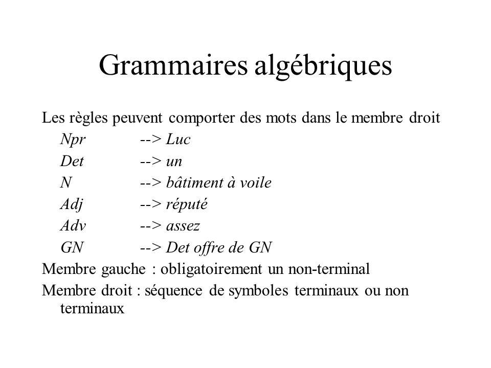 Dérivation Réécriture utilisant les règles GN--> Det N GAdj(règle) --> Det N GAdv Adj(règleGAdj--> GAdv Adj ) --> Det N Adv Adj(règleGAdv--> Adv ) --> un N Adv Adj(règle Det--> un ) --> un bâtiment à voile Adv Adj(règle N--> bâtiment à voile ) --> un bâtiment à voile assez Adj(règle Adv--> assez ) --> un bâtiment à voile assez réputé(règle Adj--> réputé ) On peut dériver un bâtiment à voile assez réputé de GN