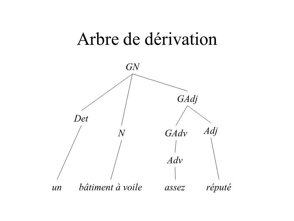 Transducteurs Les règles d une grammaire algébrique peuvent être représentées par des transducteurs Exemple :GN --> Det N @/@ : l ensemble des couples a/a pour tout symbole a Entrée : Det N V GN à GN Sortie : GN V GN à GN 012 3 @/@ Det/ N/ /GN @/@