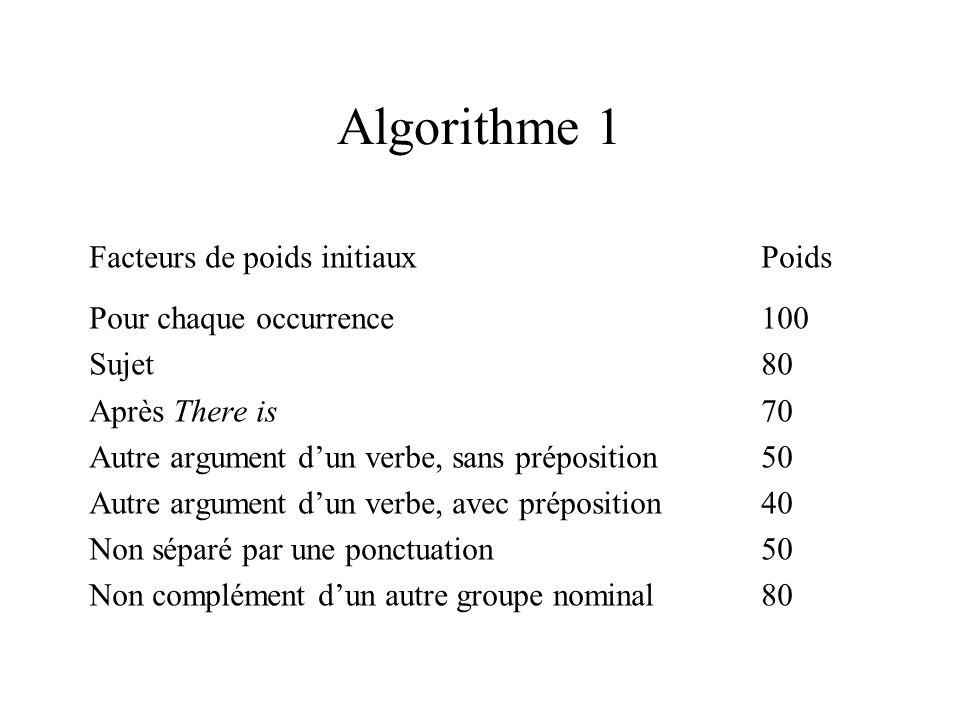Algorithme 1 Facteurs de poids initiauxPoids Pour chaque occurrence100 Sujet80 Après There is70 Autre argument dun verbe, sans préposition50 Autre argument dun verbe, avec préposition40 Non séparé par une ponctuation50 Non complément dun autre groupe nominal80