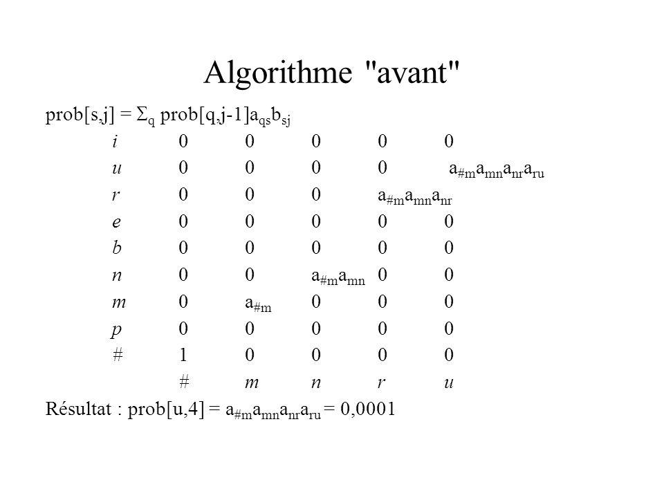 Algorithme avant prob[s,j] = q prob[q,j-1]a qs b sj i00000 u0000 a #m a mn a nr a ru r000a #m a mn a nr e00000 b00000 n00a #m a mn 00 m0a #m 000 p00000 #10000 #mnru Résultat : prob[u,4] = a #m a mn a nr a ru = 0,0001