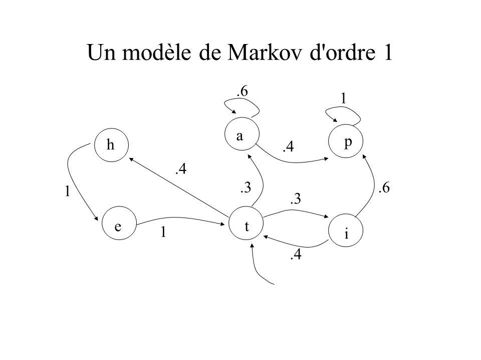 Un modèle de Markov d ordre 1 1.4 1.3.4.6 1.4 te h a p i