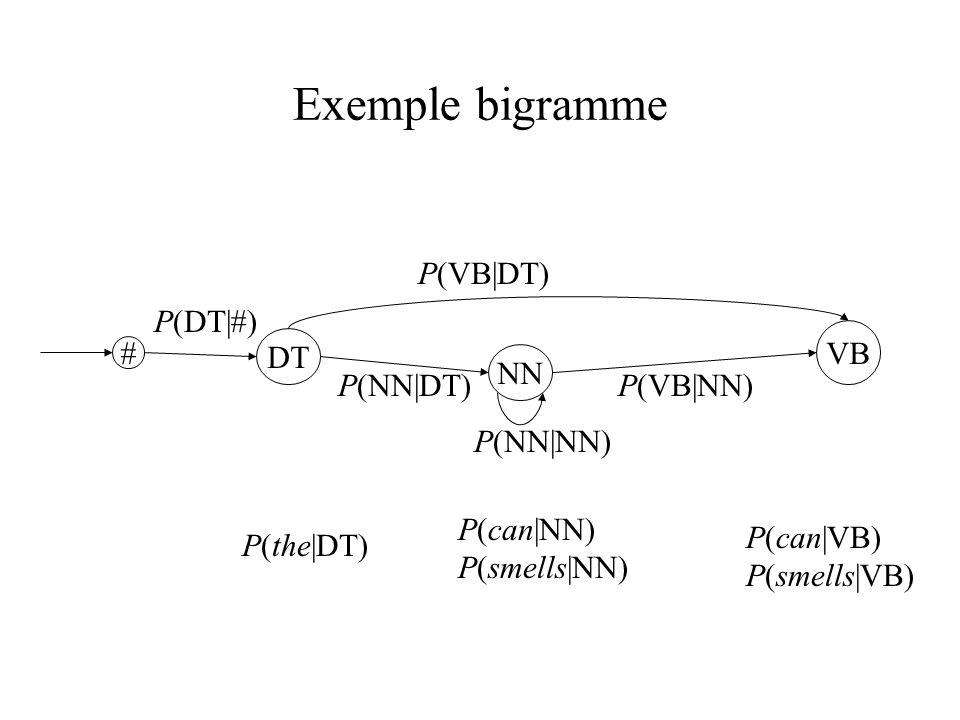 Exemple bigramme # DT NN VB P(DT|#) P(NN|DT)P(VB|NN) P(VB|DT) P(the|DT) P(NN|NN) P(can|VB) P(smells|VB) P(can|NN) P(smells|NN)