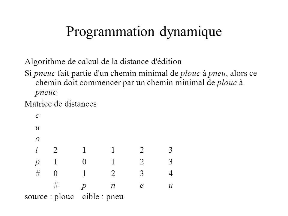 Programmation dynamique distance[i,j] = distance minimale entre les i premiers caractères de la source et les j premiers caractères de la cible c54443 u43332 o32223 l21123 p10123 #01234 #pneu distance[i, j] := min(distance[i-1,j]+cost_inst(cible[i]), distance[i-1,j-1]+cost_subst(source[j],cible[i]), distance[i,j-1]+cost_suppr(source[j]))