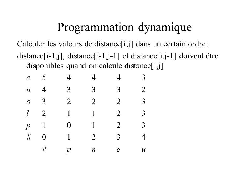 Programmation dynamique Calculer les valeurs de distance[i,j] dans un certain ordre : distance[i-1,j], distance[i-1,j-1] et distance[i,j-1] doivent être disponibles quand on calcule distance[i,j] c54443 u43332 o32223 l21123 p10123 #01234 #pneu