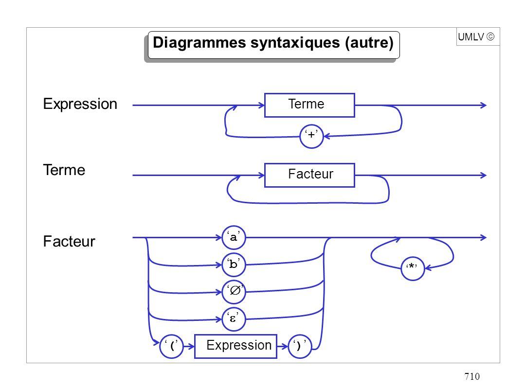 710 UMLV Diagrammes syntaxiques (autre) Expression Terme Facteur Terme + Facteur Expression a * b ()