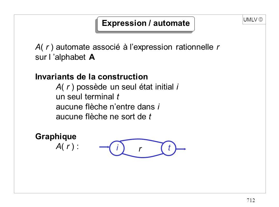 712 UMLV Expression / automate A( r ) automate associé à lexpression rationnelle r sur l alphabet A Invariants de la construction A( r ) possède un se