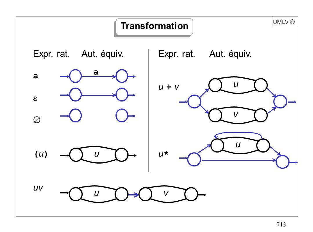 713 UMLV Transformation Expr. rat. Aut. équiv. a ( u ) uv u a Expr. rat. Aut. équiv. u + v u * uv u u v