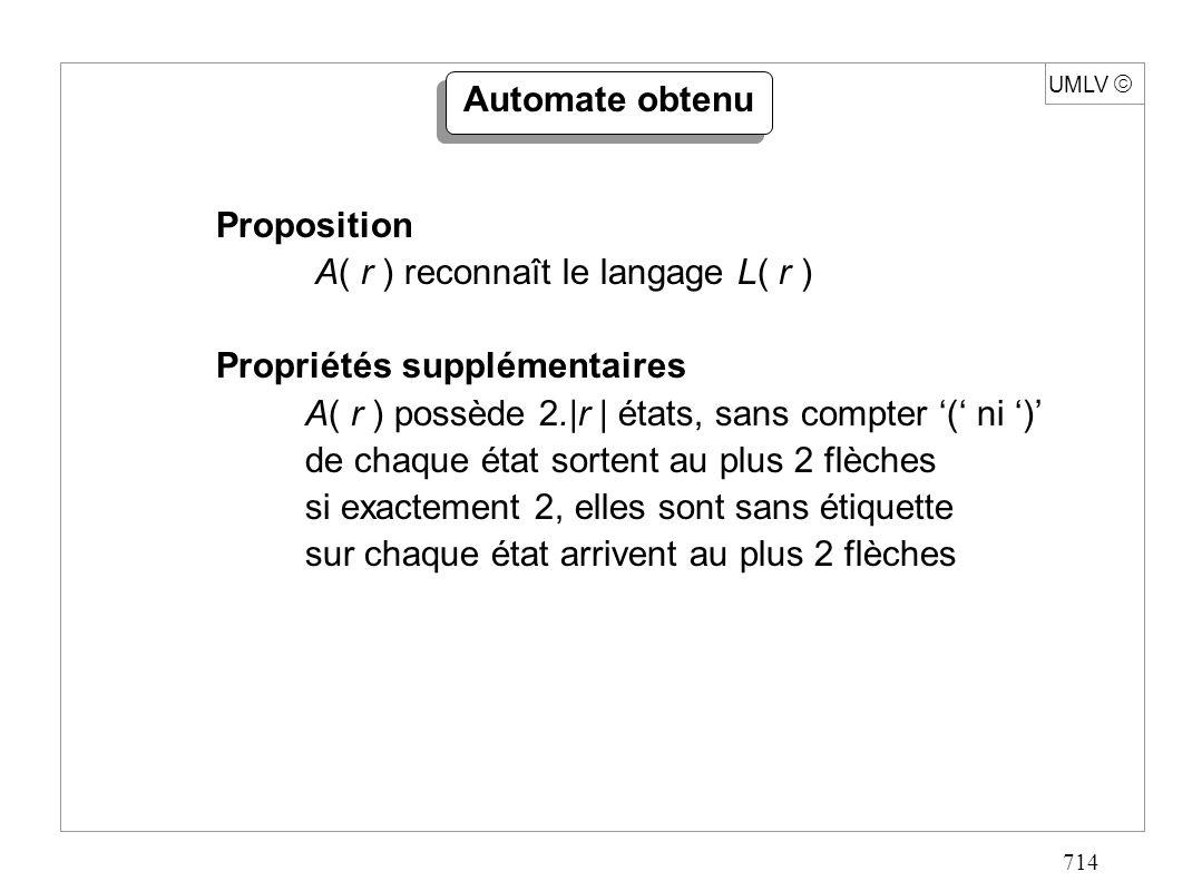 714 UMLV Automate obtenu Proposition A( r ) reconnaît le langage L( r ) Propriétés supplémentaires A( r ) possède 2.|r | états, sans compter ( ni ) de