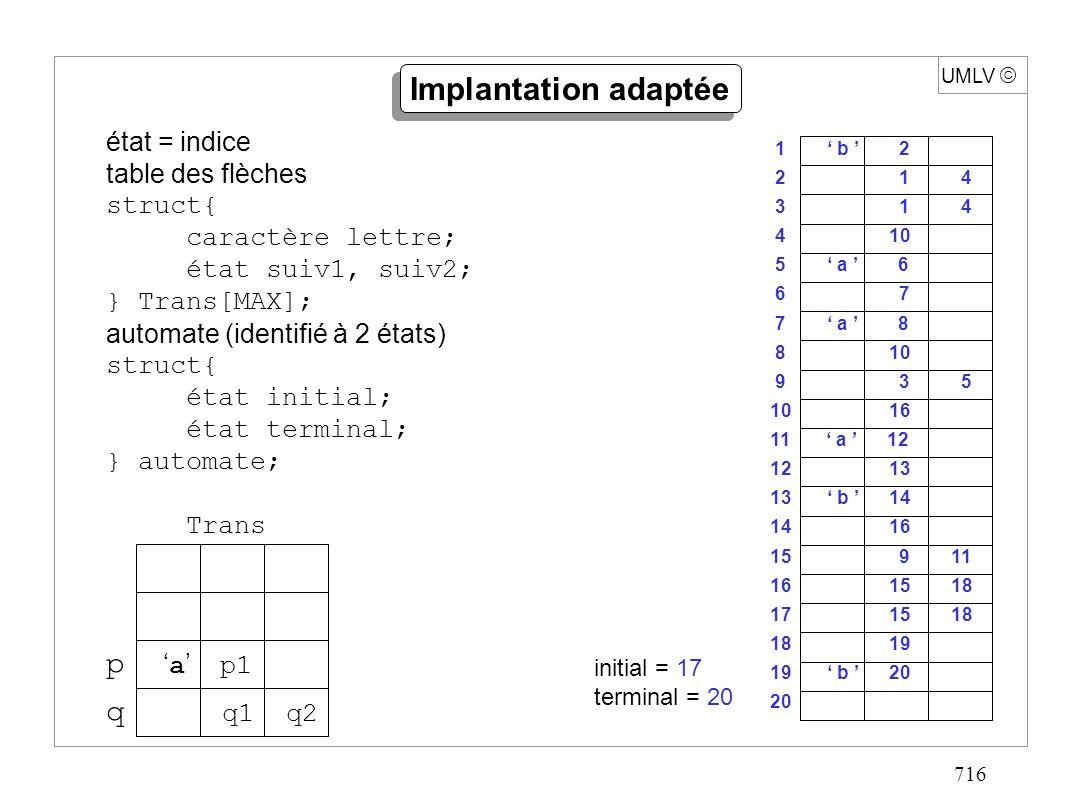 716 UMLV Implantation adaptée état = indice table des flèches struct{ caractère lettre; état suiv1, suiv2; } Trans[MAX]; automate (identifié à 2 états
