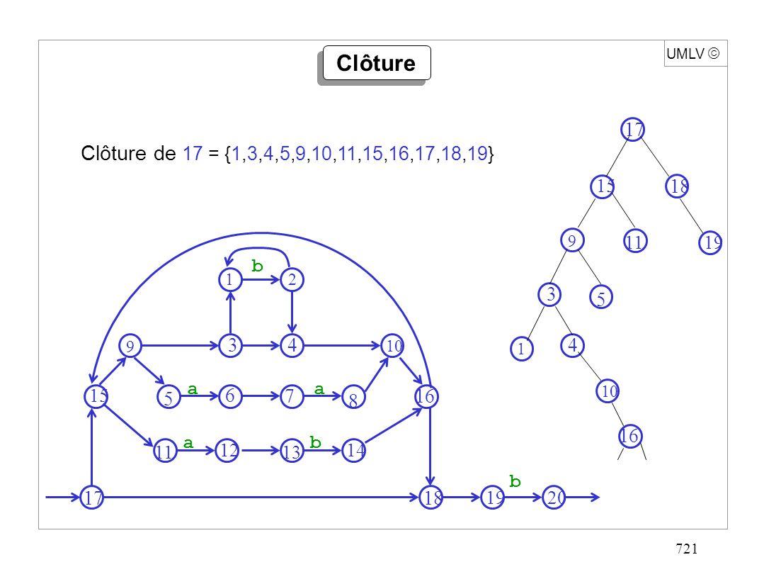 721 UMLV Clôture Clôture de 17 = {1,3,4,5,9,10,11,15,16,17,18,19} 2 3 4 9 10 15 5 6 7 8 16 11 12 13 14 1718 19 20 b a a a b 1 b 17 15 18 1911 9 5 3 1