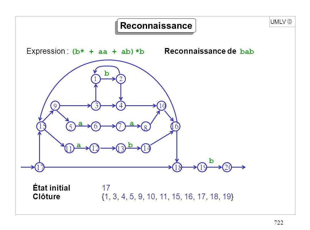 722 UMLV Reconnaissance État initial17 Clôture{1, 3, 4, 5, 9, 10, 11, 15, 16, 17, 18, 19} Expression : (b* + aa + ab)*b Reconnaissance de bab 2 3 4 9