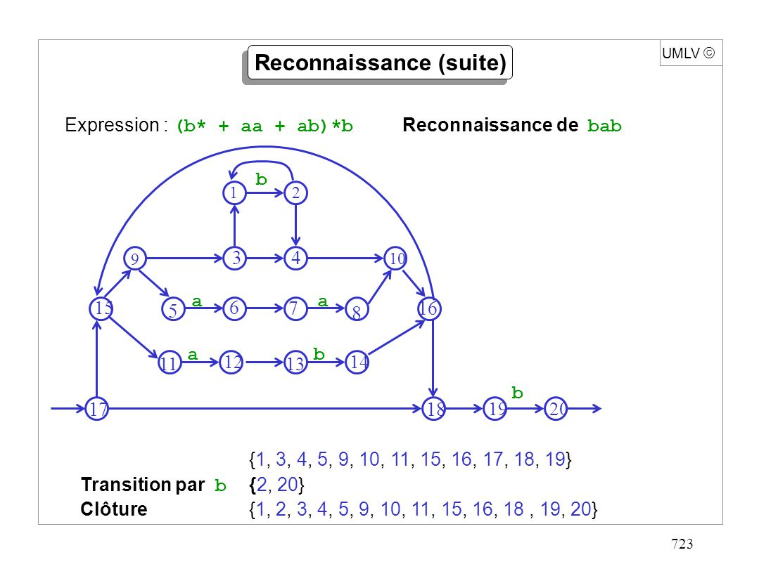 723 UMLV Reconnaissance (suite) {1, 3, 4, 5, 9, 10, 11, 15, 16, 17, 18, 19} Transition par b {2, 20} Clôture{1, 2, 3, 4, 5, 9, 10, 11, 15, 16, 18, 19,
