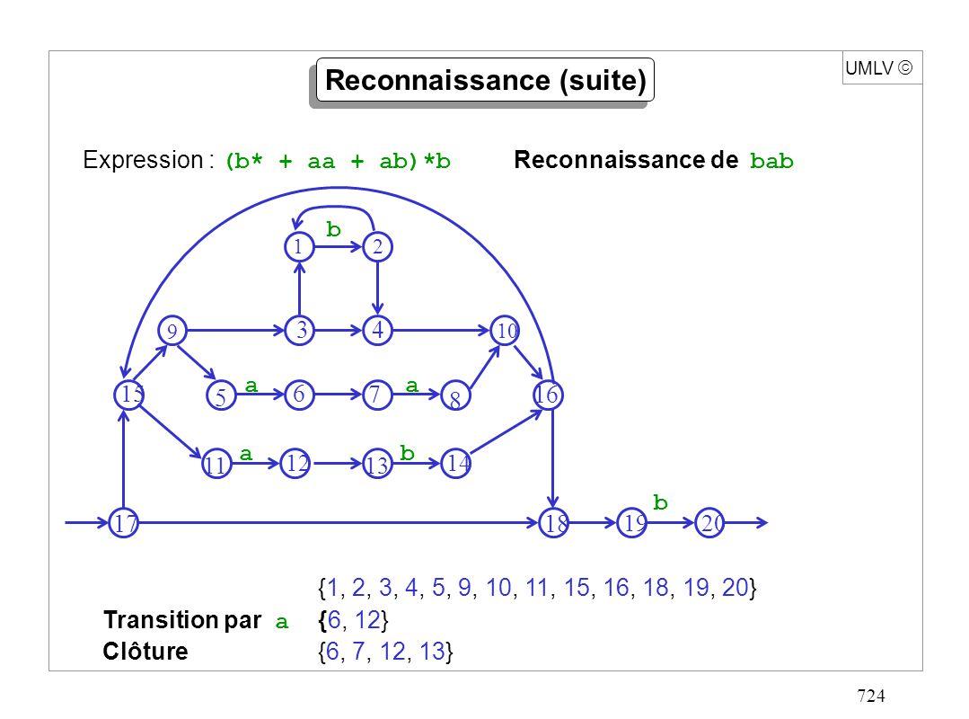 724 UMLV {1, 2, 3, 4, 5, 9, 10, 11, 15, 16, 18, 19, 20} Transition par a {6, 12} Clôture{6, 7, 12, 13} Expression : (b* + aa + ab)*b Reconnaissance de