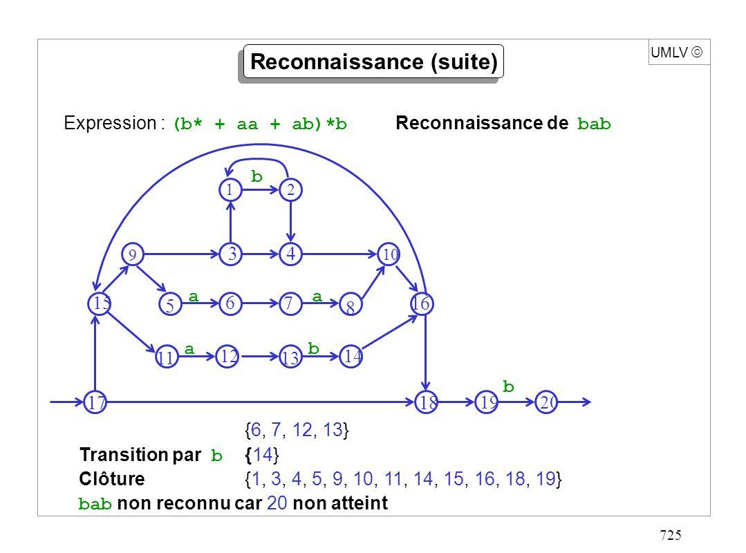 725 UMLV {6, 7, 12, 13} Transition par b {14} Clôture{1, 3, 4, 5, 9, 10, 11, 14, 15, 16, 18, 19} bab non reconnu car 20 non atteint Expression : (b* +