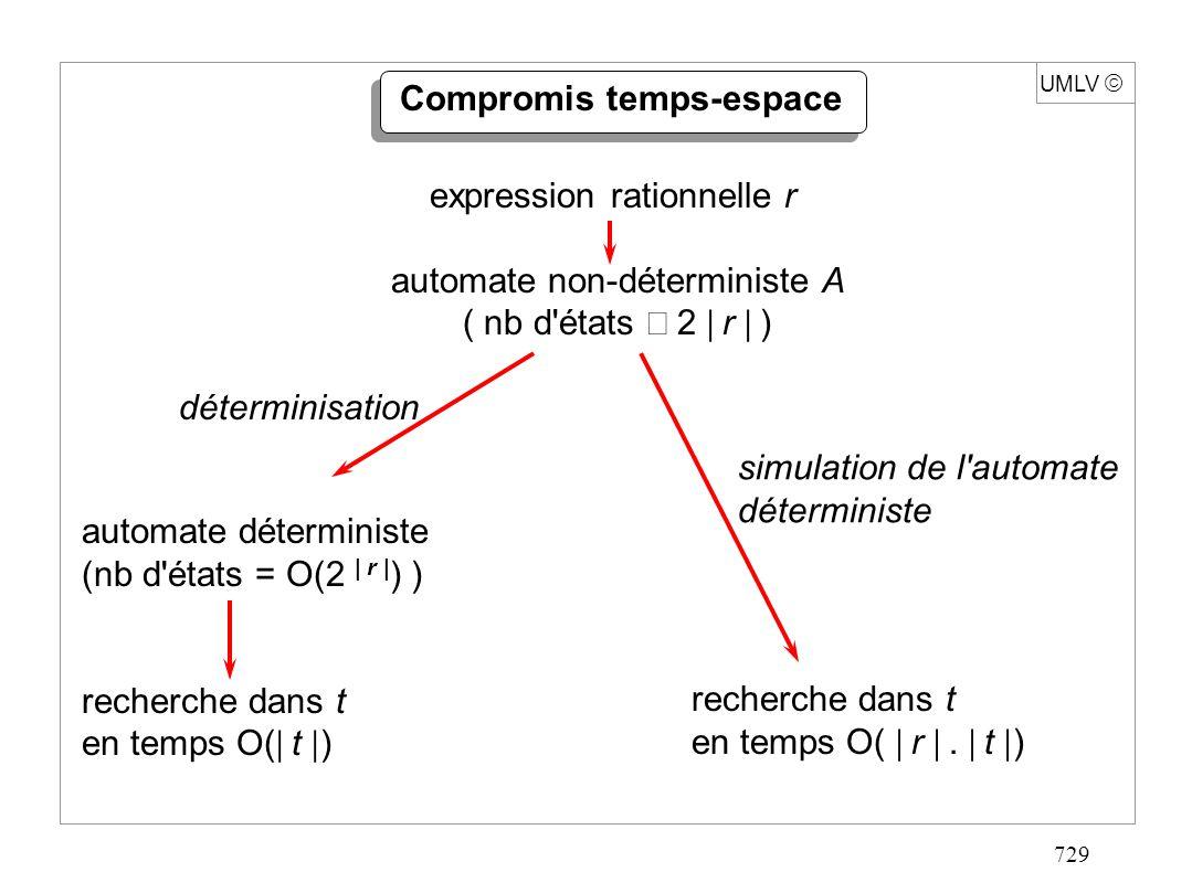 729 UMLV Compromis temps-espace expression rationnelle r automate non-déterministe A ( nb d'états 2 r ) automate déterministe (nb d'états = O(2 | r |