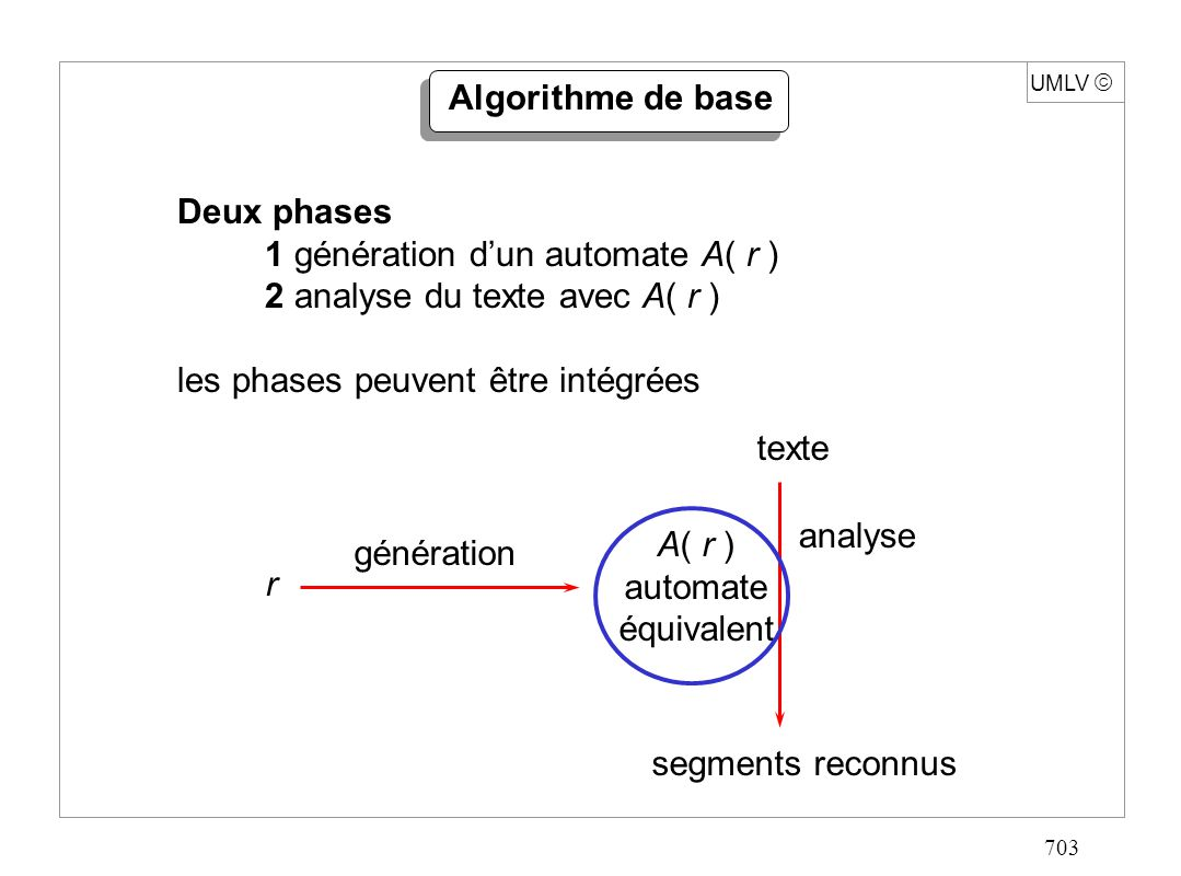 703 UMLV Algorithme de base Deux phases 1 génération dun automate A( r ) 2 analyse du texte avec A( r ) les phases peuvent être intégrées texte segmen