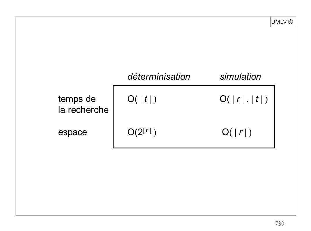 730 UMLV déterminisationsimulation temps de O( t O( r. t la recherche espace O(2 r O( r