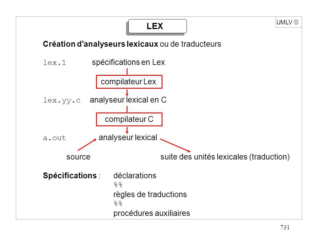 731 UMLV LEX Création d'analyseurs lexicaux ou de traducteurs lex.1 spécifications en Lex compilateur Lex lex.yy.c analyseur lexical en C compilateur