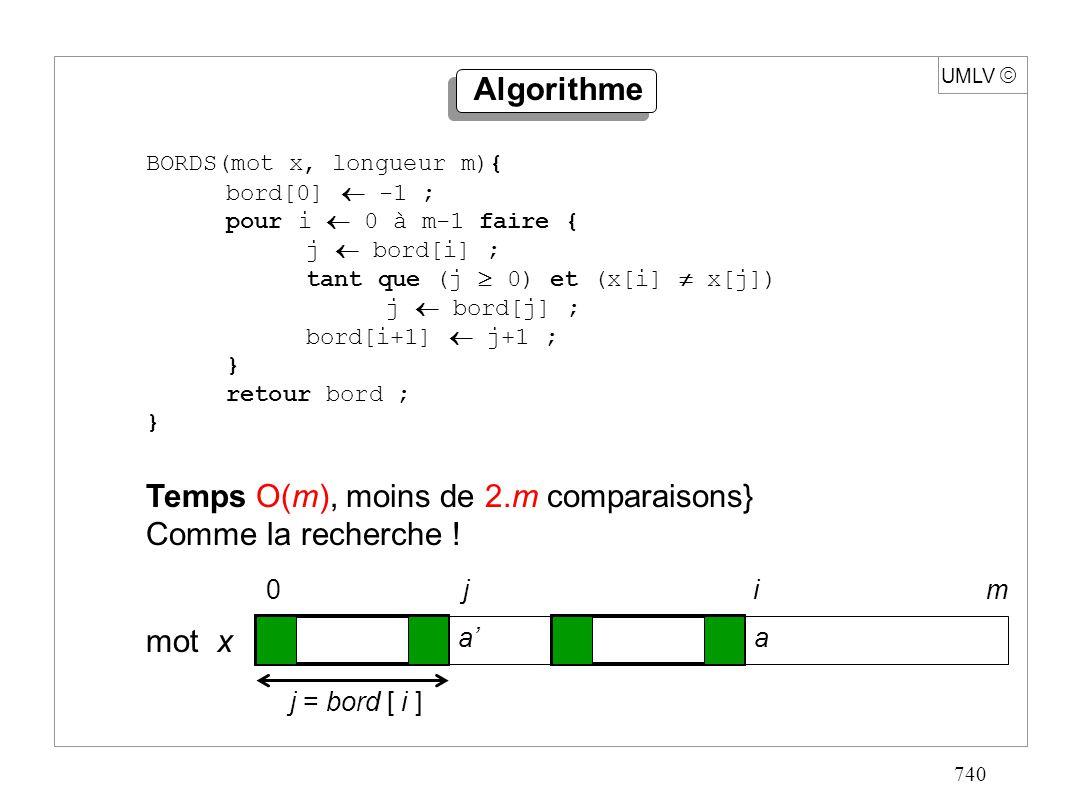 740 UMLV BORDS(mot x, longueur m){ bord[0] -1 ; pour i 0 à m-1 faire { j bord[i] ; tant que (j 0) et (x[i] x[j]) j bord[j] ; bord[i+1] j+1 ; } retour